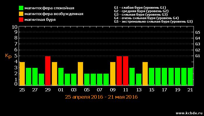 График магнитных бурь в августе 2018 года